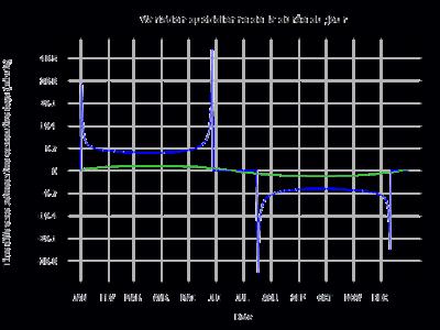Comparaison entre la variation de la durée du jour de Flagstaff, Arizona et Auyuittuq, Nunavut