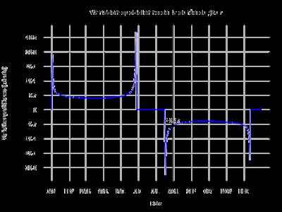 Variation de la durée du jour d'Auyuittuq, Nunavut, Canada