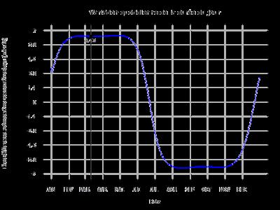 Variation de la durée du jour pour Iqaluit, Nunavut, Canada