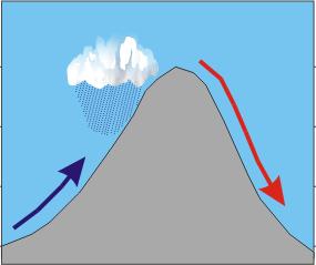 Montagne et masse d'air montant d'un côté et générant de la pluie