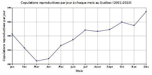 Nombre de copulations reproductives par jour au Québec