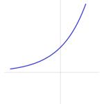 Graphique de fonction exponentielle