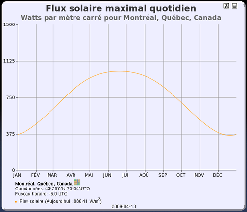 Graphique du flux solaire maximal quotidien pour Montral