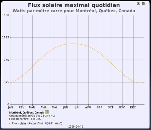 Graphique du flux solaire maximal quotidien pour Montréal
