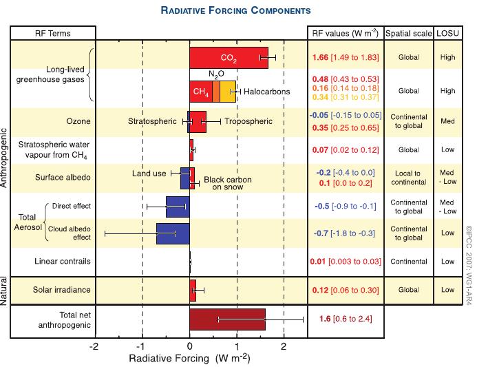 Graphique présentant les composantes du forçage radiatif