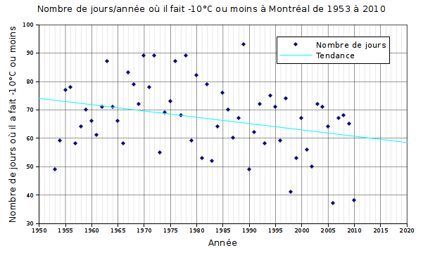 Graphique du nombre de jours o il a fait -10C  Montral entre 1953 et 2010