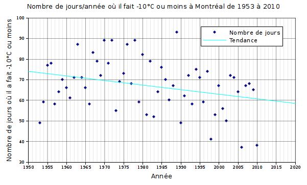 Graphique du nombre de jours où il a fait -10°C à Montréal entre 1953 et 2010