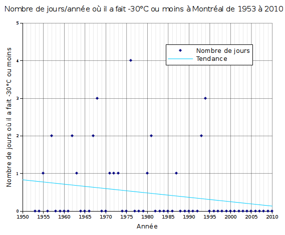Graphique du nombre de jours o il a fait -30C  Montral entre 1953 et 2010