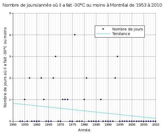 Graphique du nombre de jours où il a fait -30°C à Montréal entre 1953 et 2010