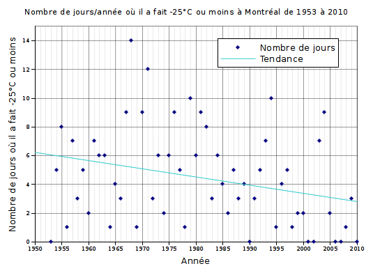 Graphique du nombre de jours o il a fait -25C  Montral entre 1953 et 2010