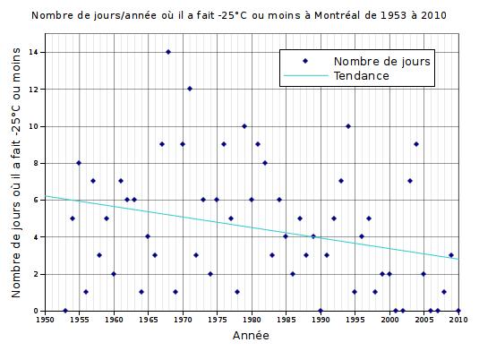 Graphique du nombre de jours où il a fait -25°C à Montréal entre 1953 et 2010