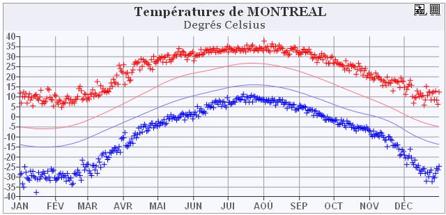 Graphique des températures records et des normales quotidiennes pour Montréal