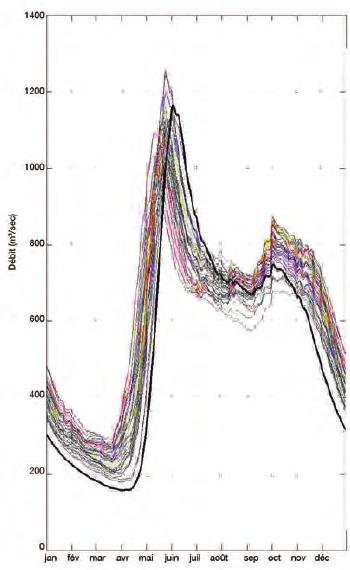 Hydrogrammes annuels moyens simulés pour un bassin versant du nord québecois