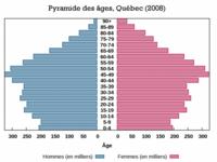 Pyramide des âges du Québec, 2008