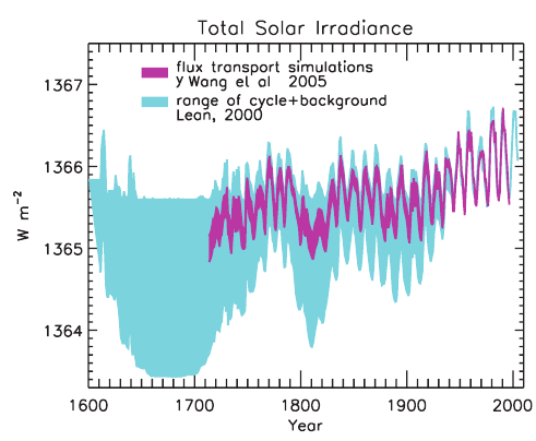 Graphique du rayonnement solaire du 1600  nos jours.