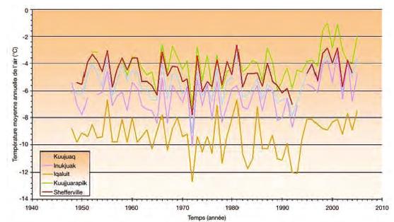 Tendance des températures moyennes annuelles pour cinq stations nordiques non homogénéisées