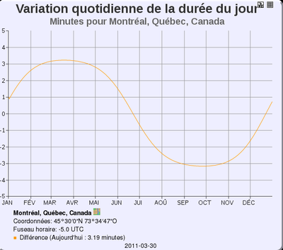Graphique de la variation de la dure du jour pour Montral